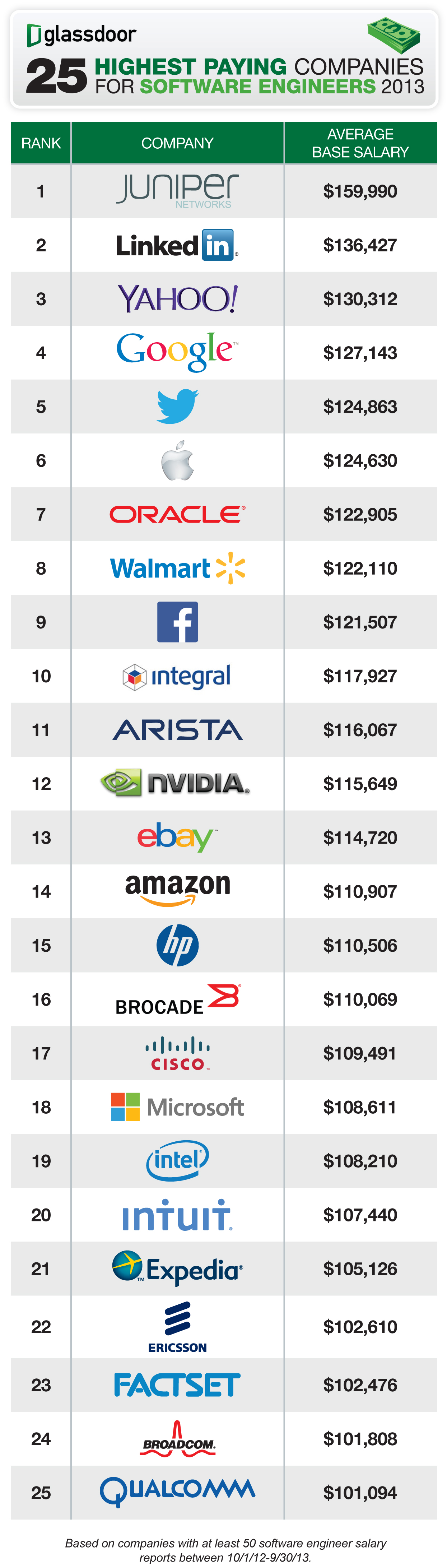 25-Highest-Paying-Companies-for-Software-Engineers